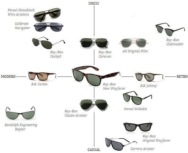 The Men S Sunglasses Matrix