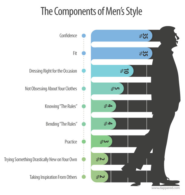 Mens Style Components by Dappered